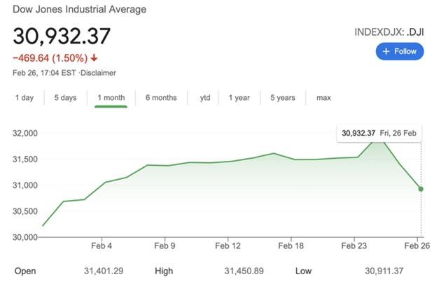 Lợi suất TPCP của Mỹ tăng, tác động thế nào đến thị trường Việt Nam? - Ảnh 1.