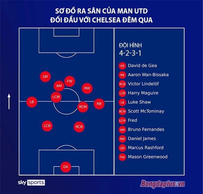 MU đã thay đổi cách chơi trong trận đấu với Chelsea đêm qua nhưng cũng không ghi được bàn