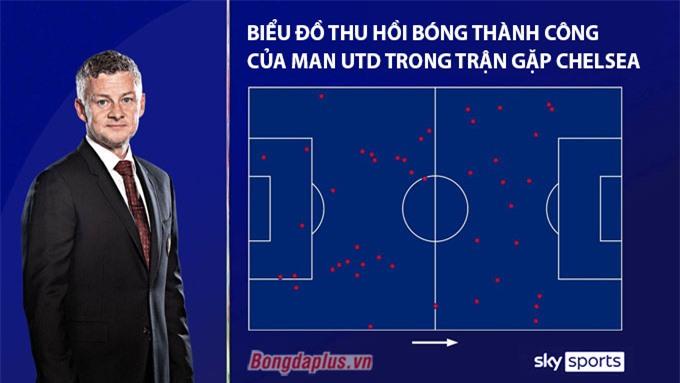 Biểu đồ thu hồi bóng thành công của Man United trong trận gặp Chelsea