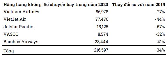 Số chuyến bay của các hãng hàng không năm 2020. Nguồn: Cục thống kê hàng không Việt Nam