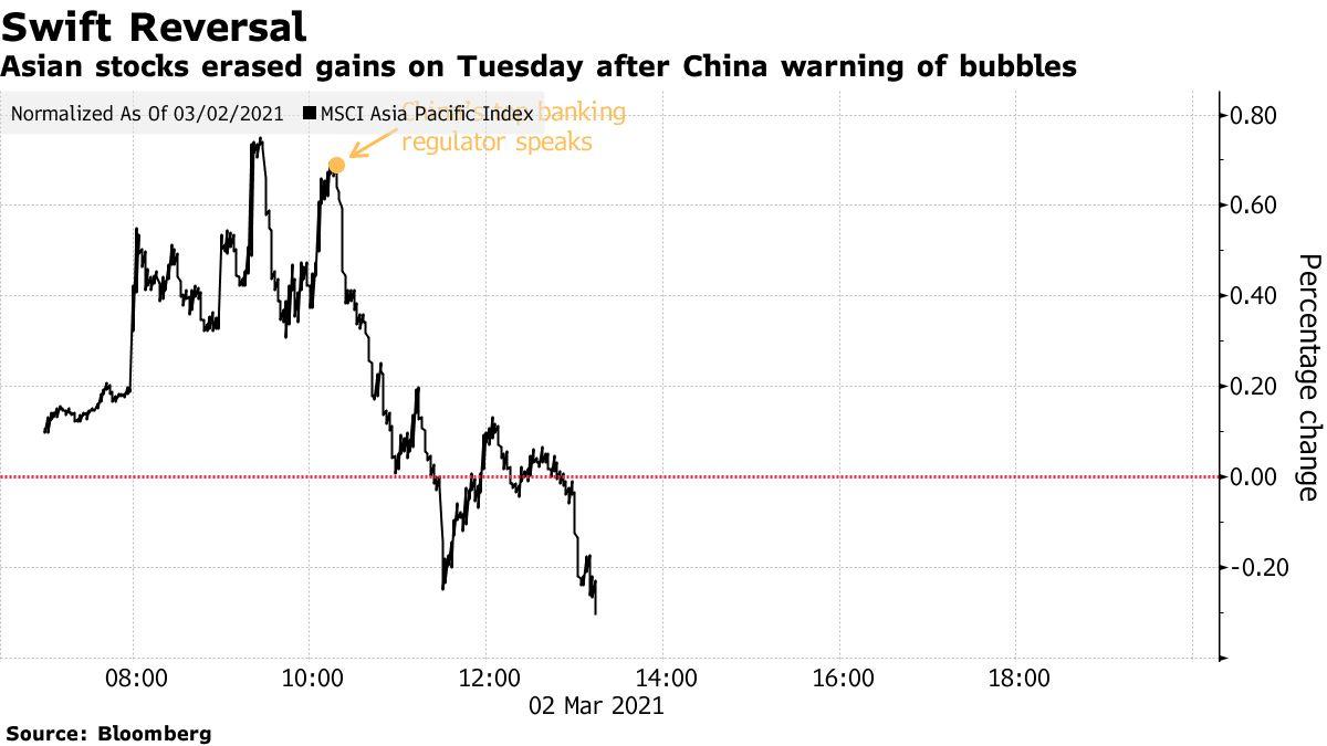 Thị trường châu Á sụt điểm trong phiên 2/3. Nguồn: Bloomberg