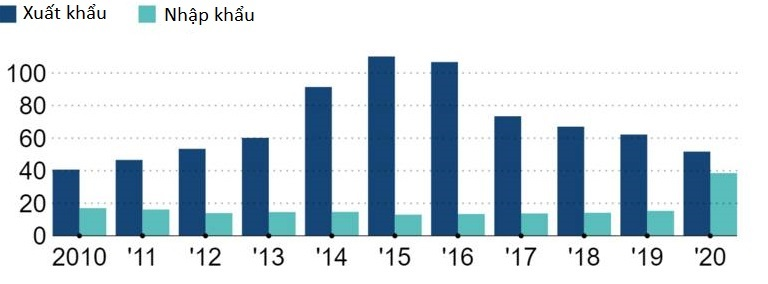 Xuất nhập khẩu thép của Trung Quốc. Đơn vị: triệu tấn. Nguồn: Cục Hải quan Trung Quốc