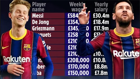 Barca lộ bảng lương cao nhất thế giới, Messi quá khủng