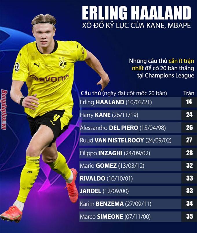 Những cầu thủ cần ít trận nhất để đạt cột mốc 20 bàn ở Champions League