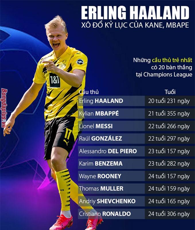 Những cầu thủ trẻ nhất có 20 bàn thắng tại Champions League