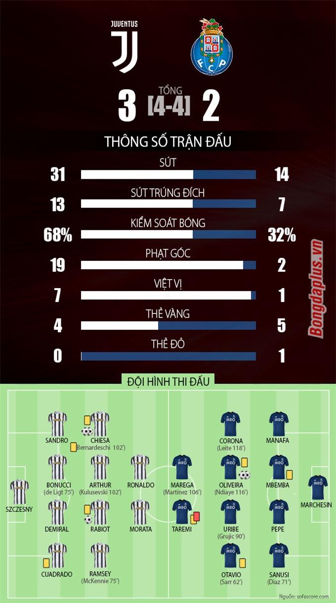Thông số sau trận Juventus vs Porto