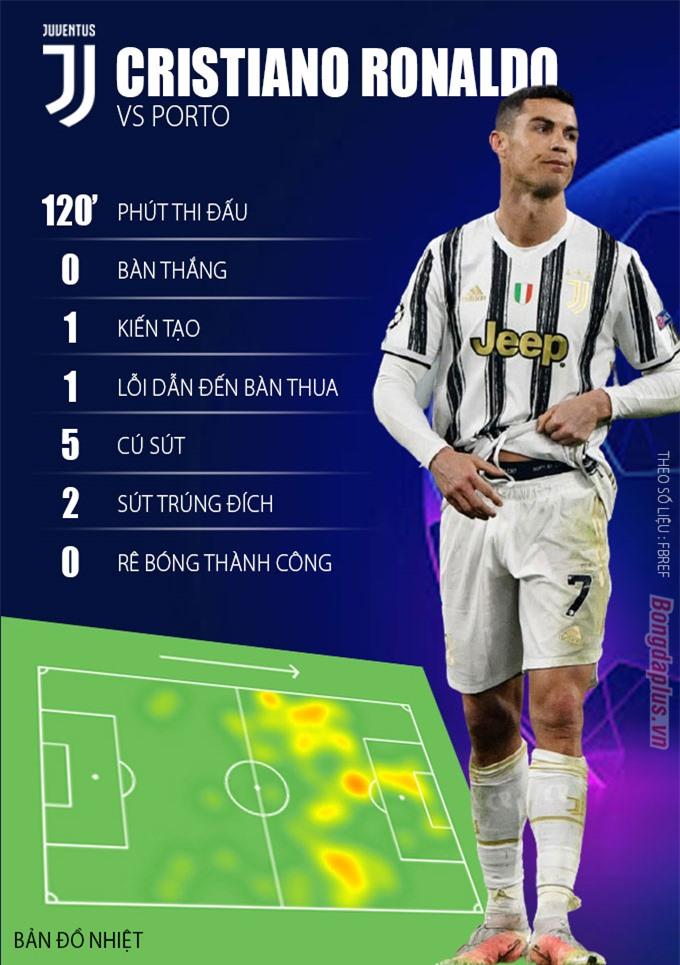Thông số tệ hại của Cristiano Ronaldo trong trận đấu với Porto