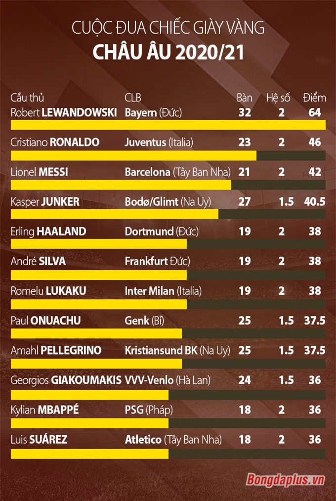 Top chân sút hàng đầu châu Âu mùa giải 2020/21