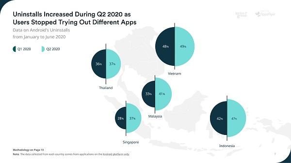 Tỷ lệ gỡ ứng dụng thương mại điện tử ở Việt Nam cao nhất Đông Nam Á. Nguồn iPrice