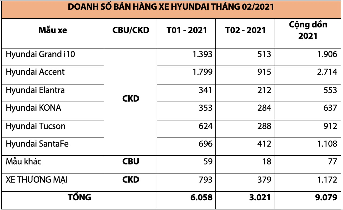 Doanh số xe Hyundai tháng 2/2020