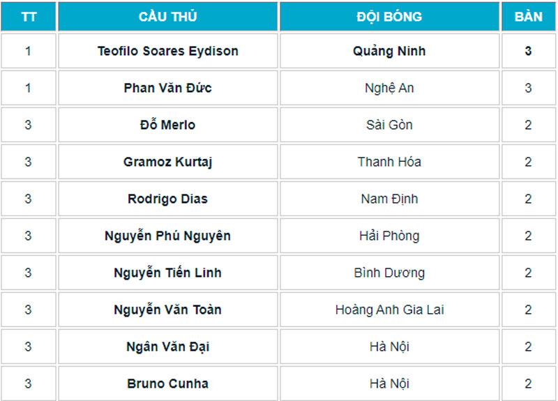 Danh sách Vua phá lưới V.League 2021.