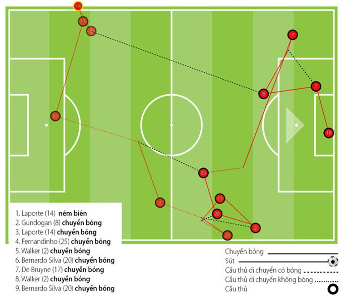 Tình huống phức tạp dẫn đến bàn thắng đơn giản của Aguero