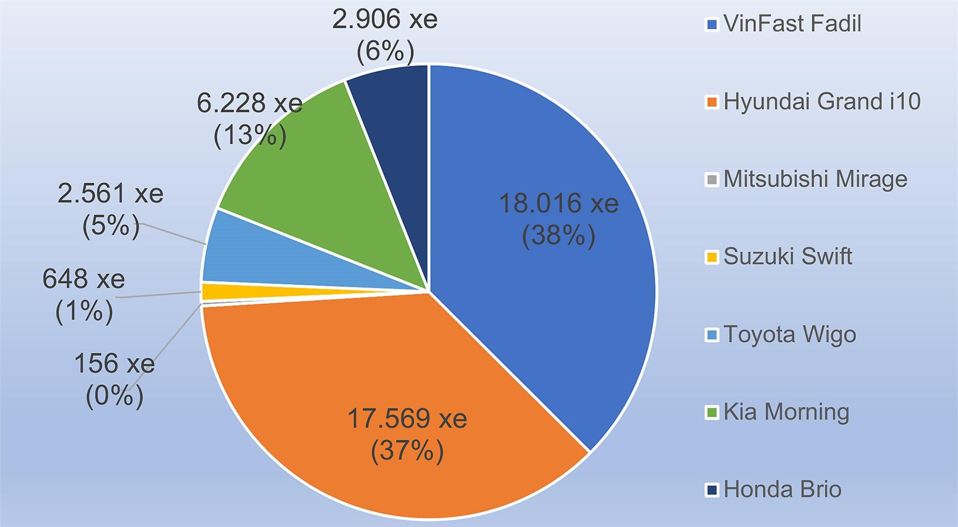 Nguồn số liệu: TC Motor, VAMA, VinFast.