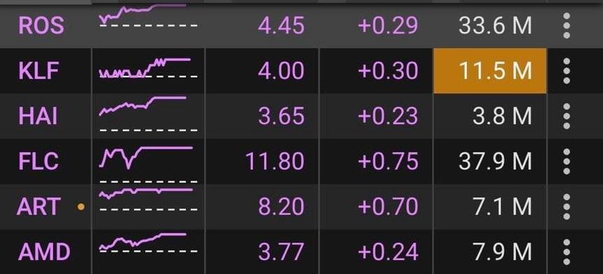Các cổ phiếu penny có một phiên giao dịch ấn tượng