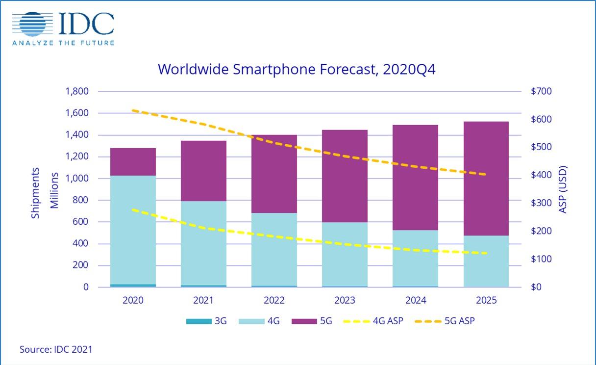 Smartphone 5G sẽ chiếm 40% thị trường toàn cầu năm 2021