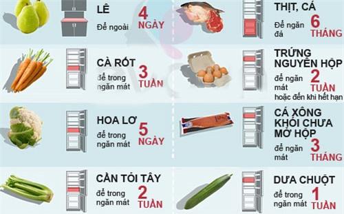 Thời gian tối đa để thực phẩm trong tủ lạnh ít mẹ biết - 4