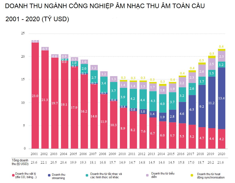 Sơ đồ tăng trưởng doanh thu ngành công nghiệp âm nhạc toàn cầu từ năm 2001 - 2020. Mảng doanh thu từ âm nhạc streaming ngày càng có sự tăng trưởng mạnh mẽ, đặc biệt trong năm 2020 khi đại dịch COVID-19 xảy ra, trong khi đó các nguồn doanh thu như doanh thu vật lý đến từ bán bằng đĩa CD hay doanh thu từ hình thức biểu diễn trực tiếp giảm mạnh