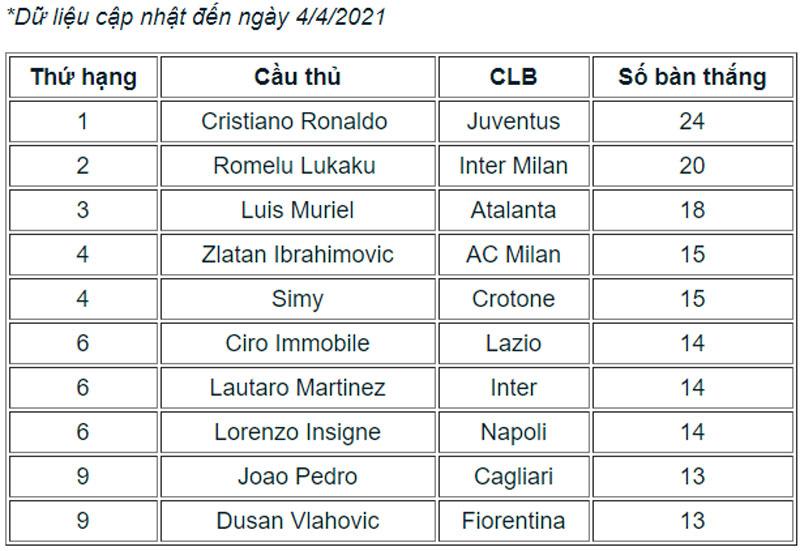 Các chân sút xuất sắc nhất Serie A mùa này.