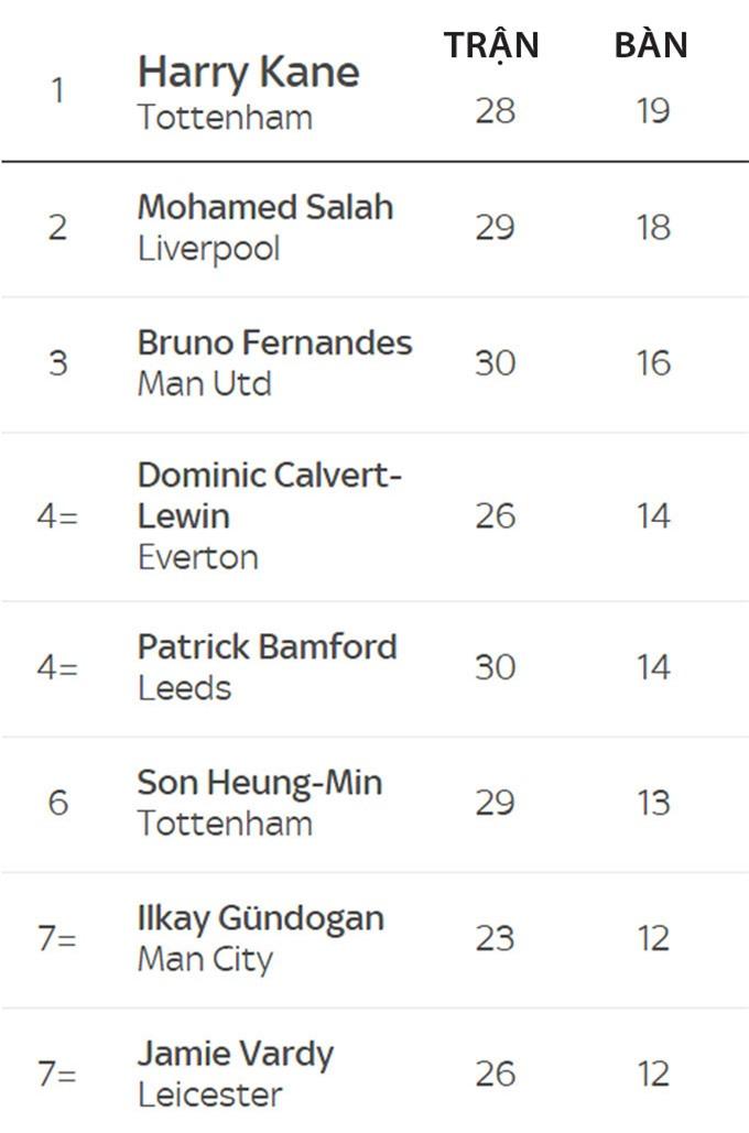 Những chân sút hàng đầu ở Premier League 2020/21