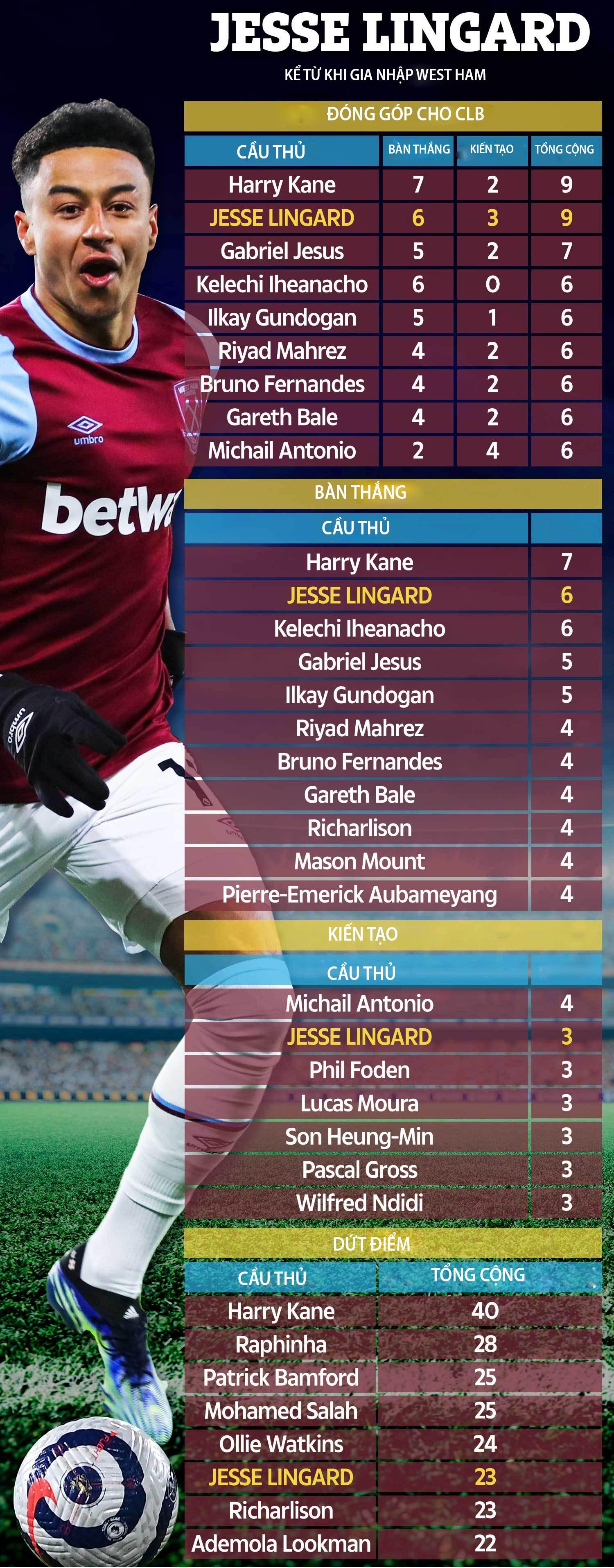 Thống kê về Lingard kể từ khi gia nhập West Ham ở TTCN mùa Đông 2021