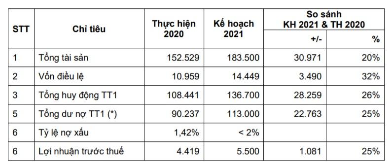 Định hướng về chỉ tiêu kế hoạch cơ bản năm 2021 của OCB. Đơn vị: tỷ đồng