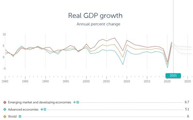 Dự báo tăng trưởng kinh tế toàn cầu năm 2021. Nguồn: IMF