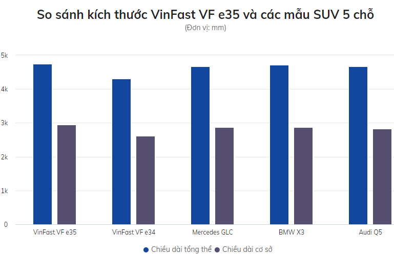 So sánh kích thước VinFast VF e35 và các mẫu SUV 5 chỗ.