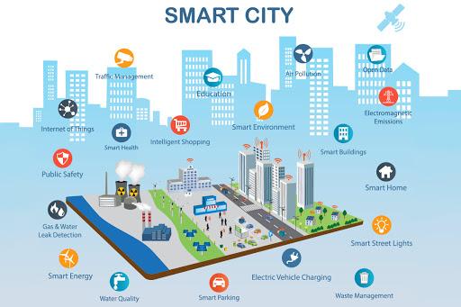 Thành phố thông minh