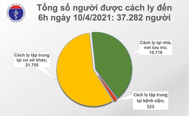 Sáng 10/4 không có ca mắc COVID-19; trên 58.000 người Việt Nam được tiêm vaccine - Ảnh 1.
