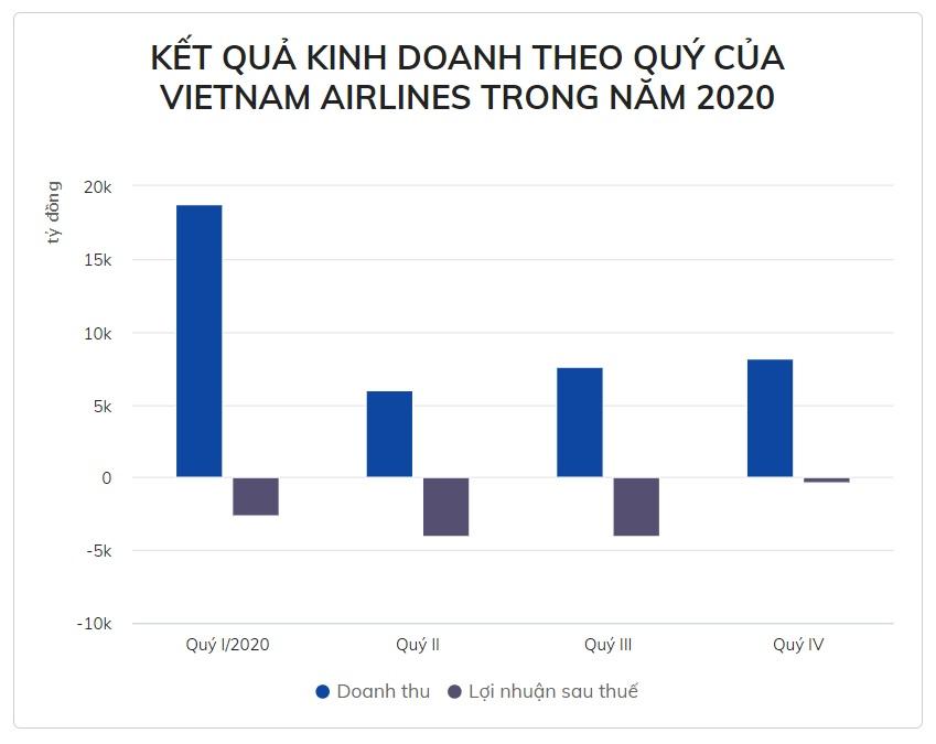 Lợi nhuận sau thuế của cổ đông Vietnam Airlines năm 2020 là âm 10.927 tỷ đồng