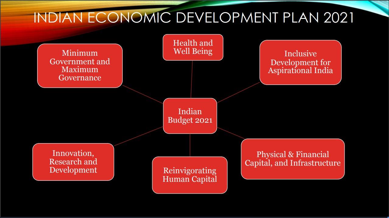 Định hướng phát triển của Ấn Độ trong năm 2021