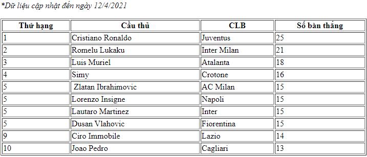 Các chân sút xuất sắc nhất Serie A 2020-2021.