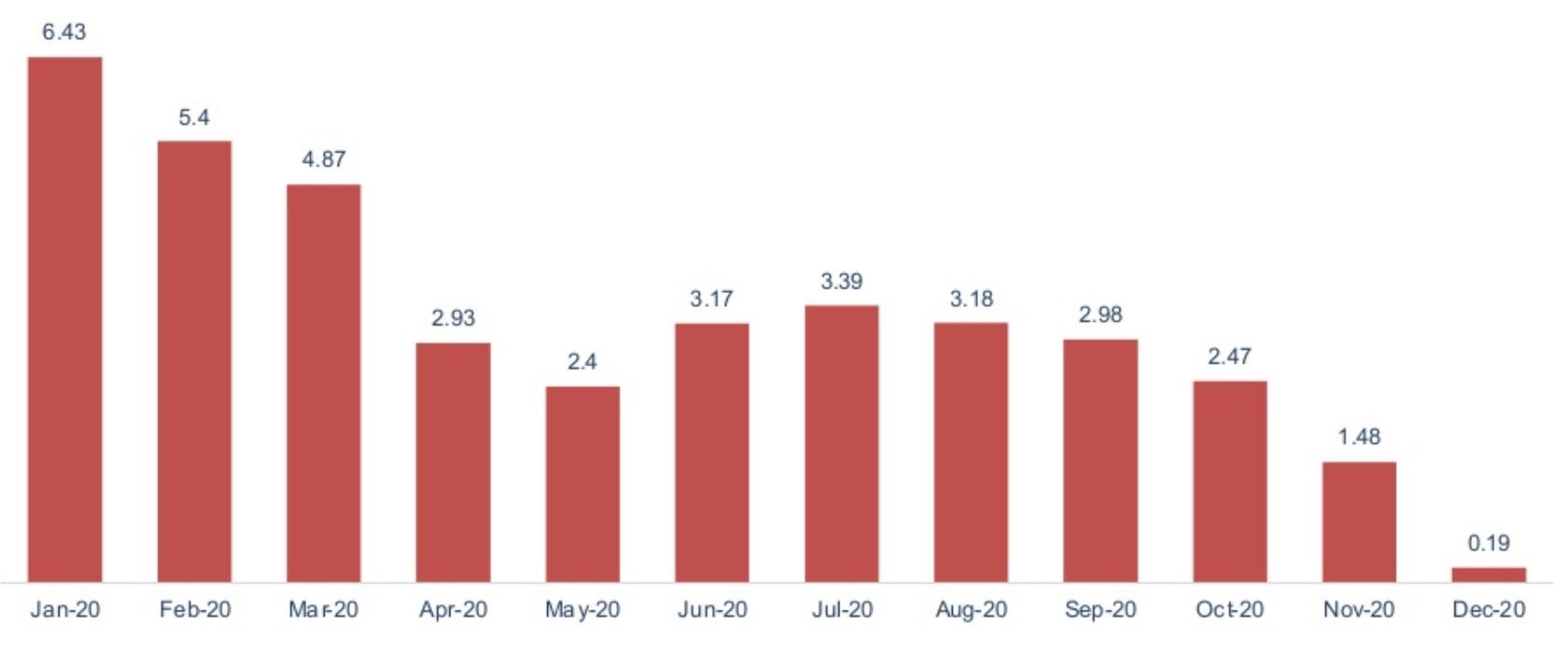 Chỉ số giá tiêu dùng CPI hàng tháng trong năm 2020