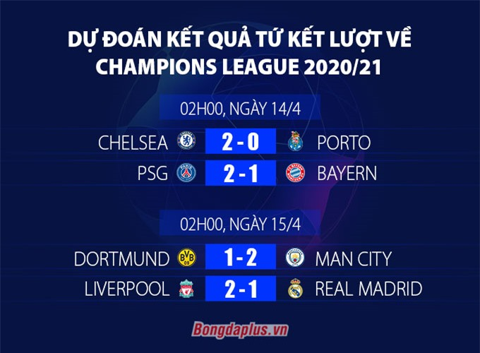 Dự đoán tứ kết lượt về Champions League 2020/21