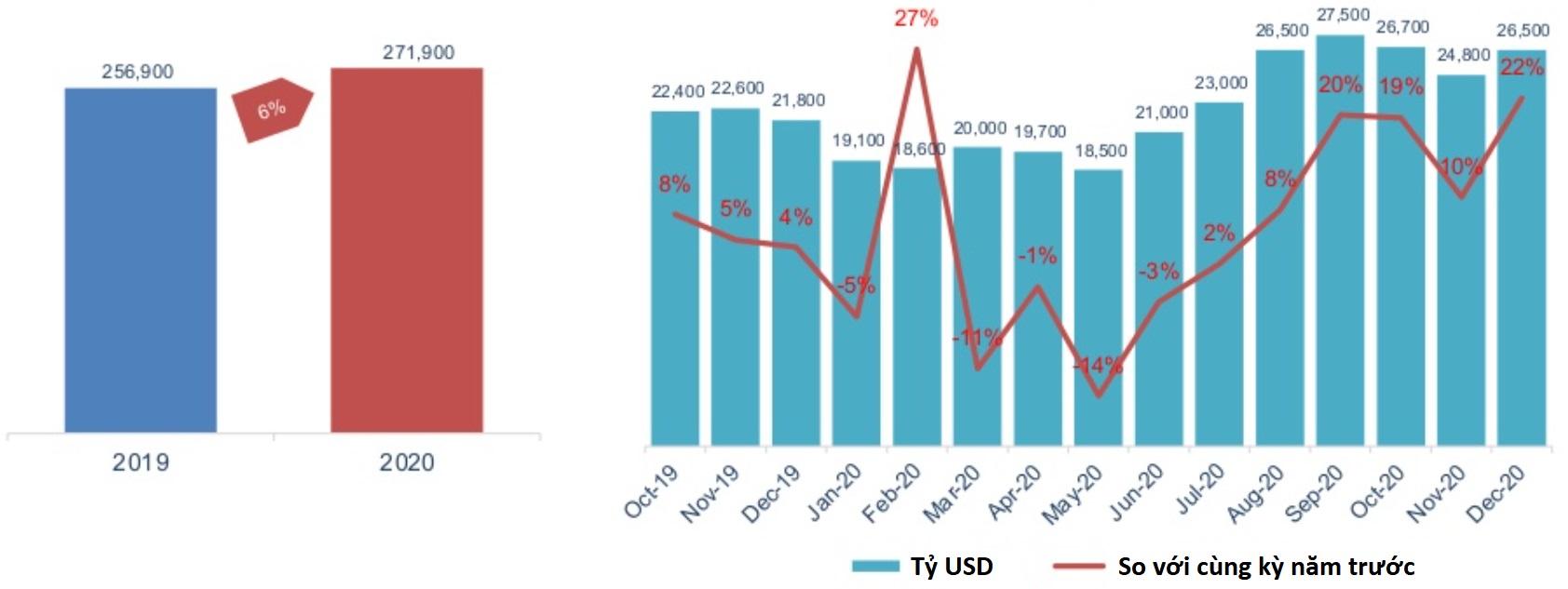 Tổng giá trị hoàn hóa xuất khẩu năm 2020 tăng 6% so với năm 2019
