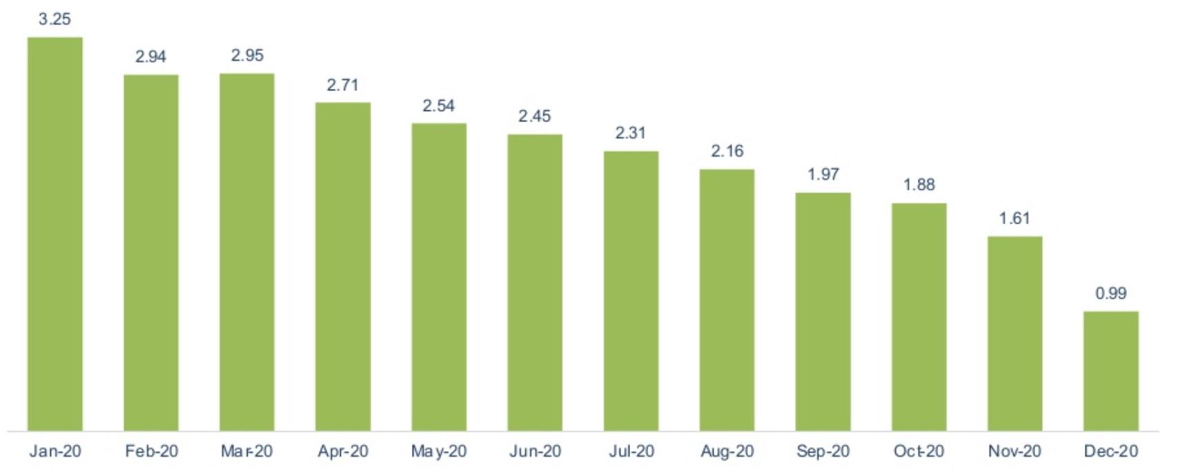 Chỉ số lạm phát qua từng tháng năm 2020