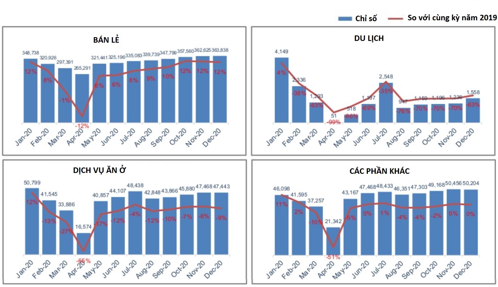 Xu hướng bán lẻ tại thị trường Việt Nam năm 2020