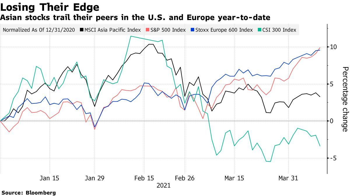 Chỉ số MSCI Châu Á Thái Bình Dương chỉ tăng 3,1% tính đến thời điểm hiện tại so với mức tăng gần 10% của chỉ số chứng khoán Mỹ và Châu Âu.