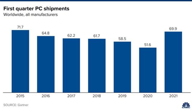 Thị trường PC tăng trưởng nhanh nhất trong 20 năm - Ảnh 1.