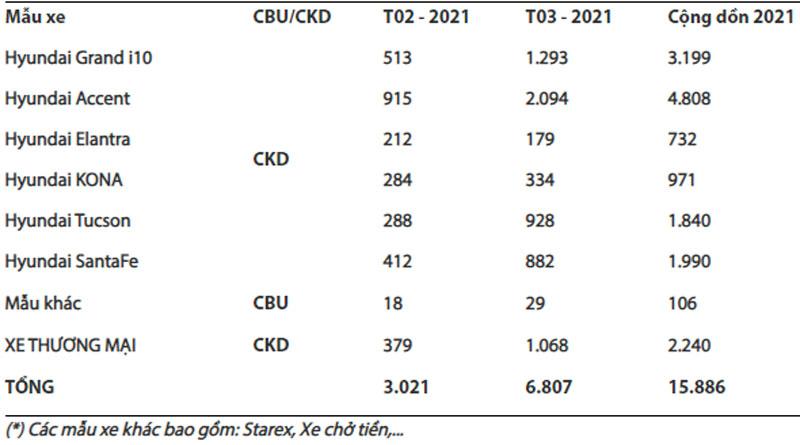 Doanh số bán hàng các mẫu xe Hyundai trong tháng 3/2021 (Đơn vị: Xe).