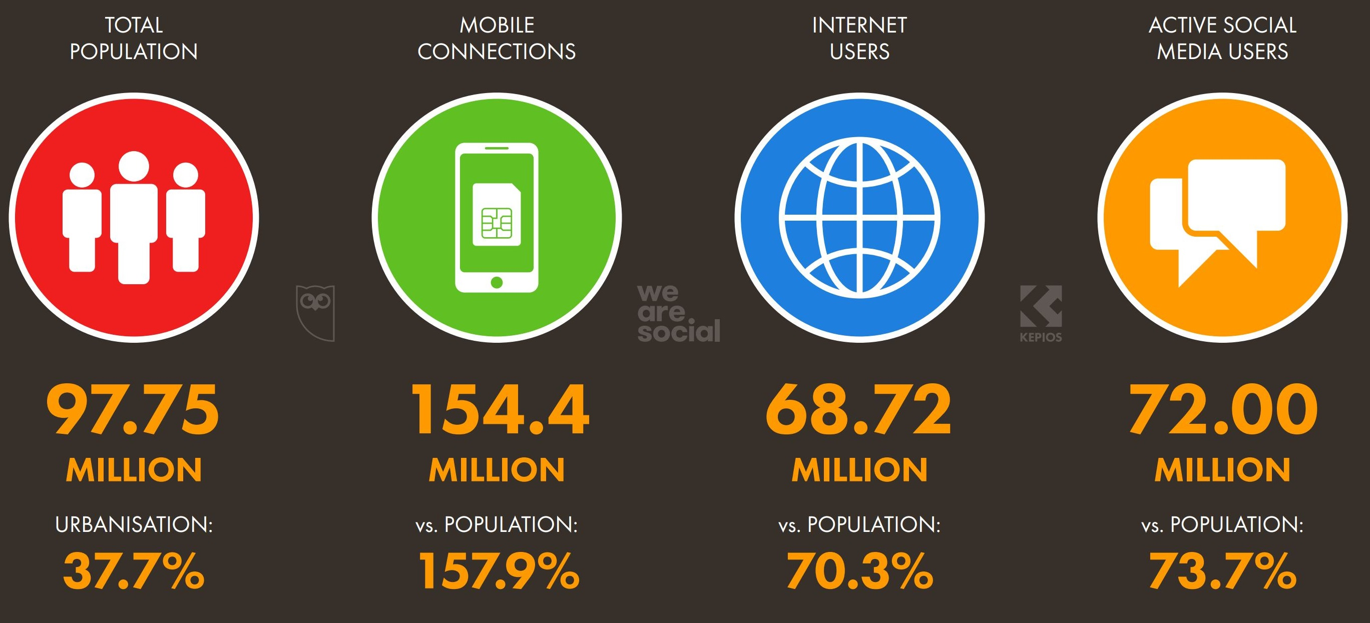 Số người dùng internet và mạng xã hội ở Việt Nam tính tới tháng 1 năm 2021