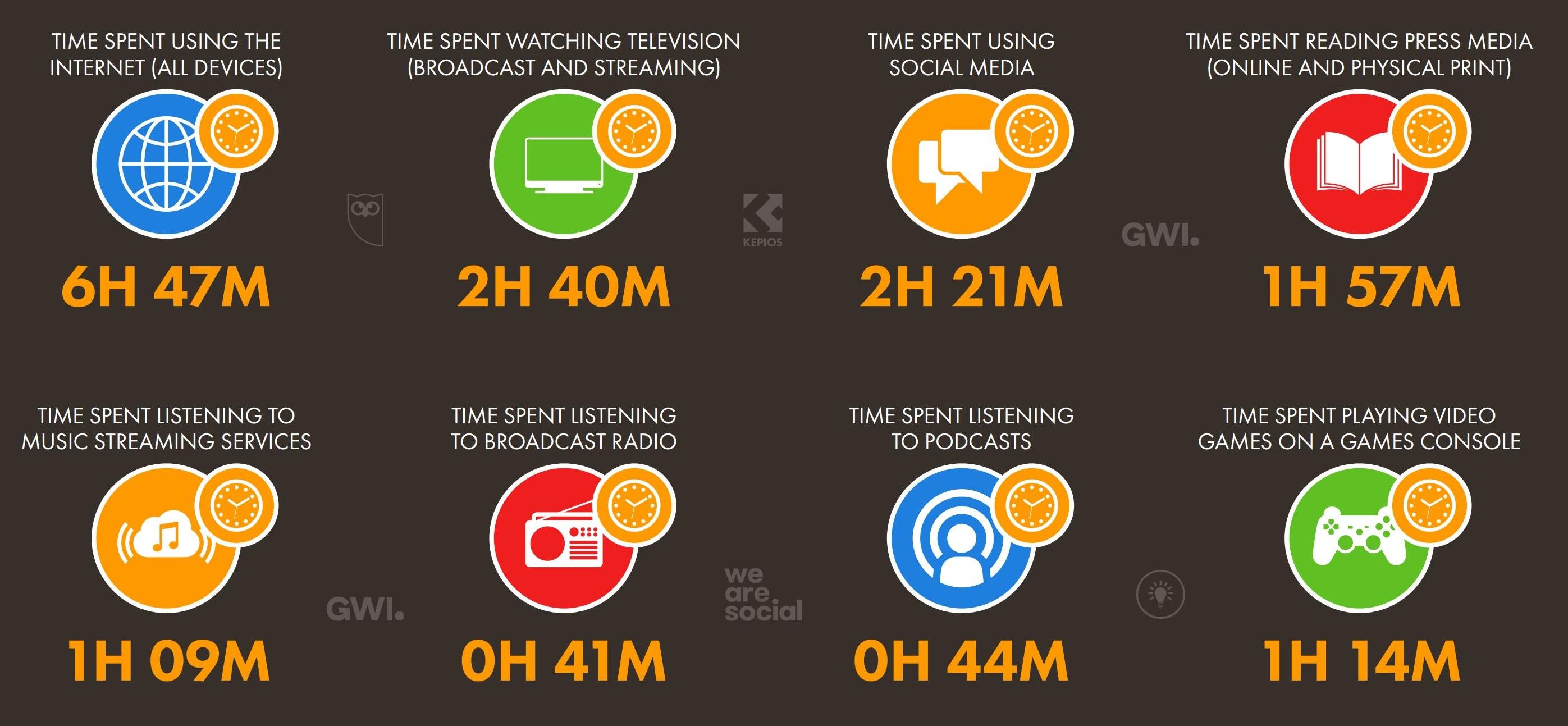 Thời gian sử dụng internet trên các thiết bị của người Việt Nam