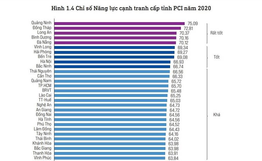 Nhóm các tỉnh, thành xếp đầu bảng Chỉ số năng lực cạnh tranh cấp tỉnh năm 2020 (PCI 2020).