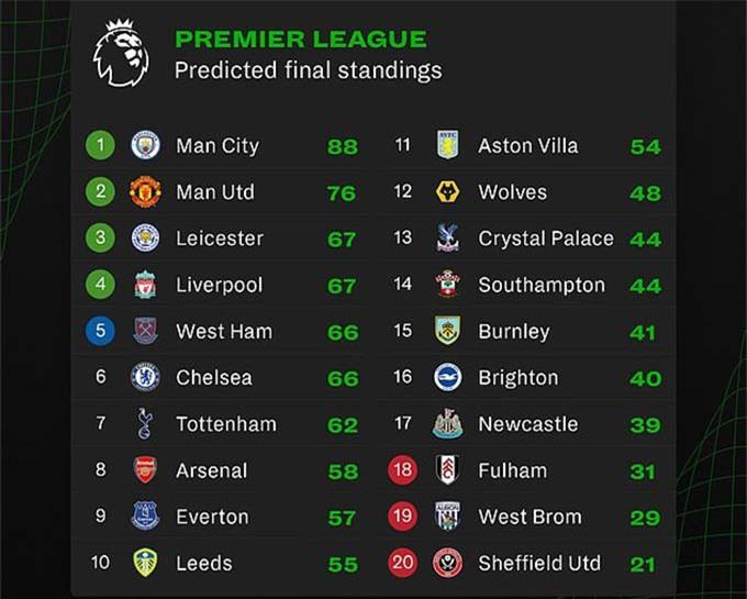 BXH Premier League cuối mùa được Opta dự đoán