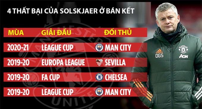 Solskjaer đã có 4 lần thất bại ở các trận bán kết