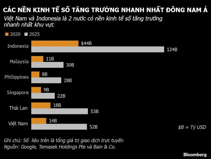 Việt Nam và Indonesia được dự báo là 2 nước có nền kinh tế số tăng trưởng nhanh nhất Đông Nam Á