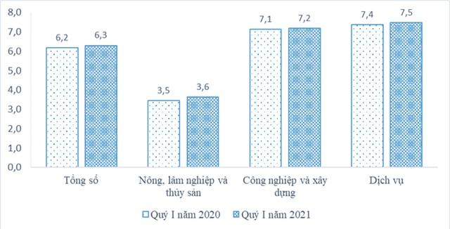9,1 triệu lao động bị ảnh hưởng bởi COVID-19 - Ảnh 3.