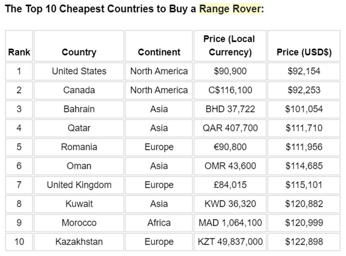 Range Rover tại những nơi rẻ nhất