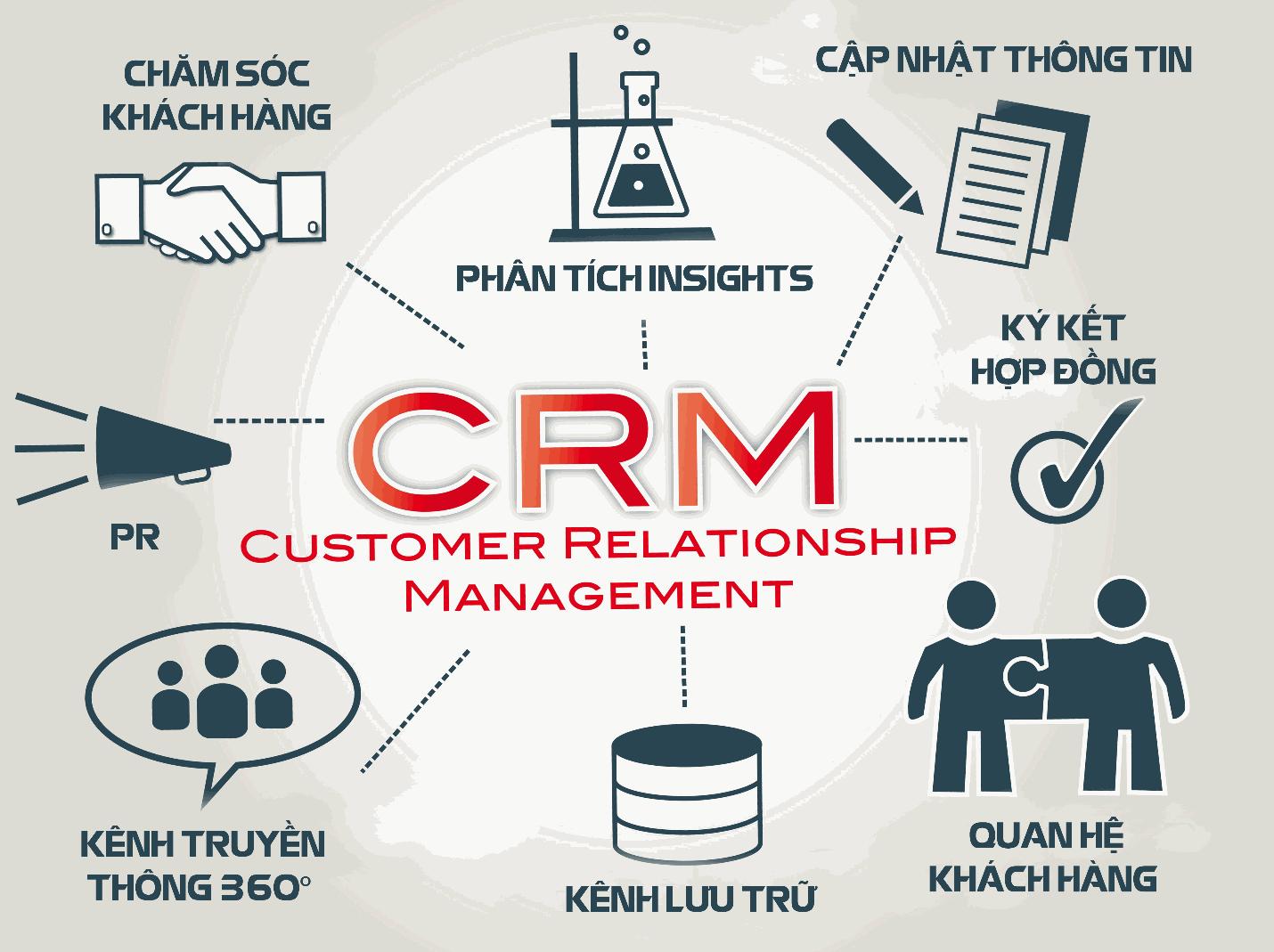 Hệ thống quản lý quan hệ khách hàng - xu hướng tất yếu trong kinh doanh thời kỳ số
