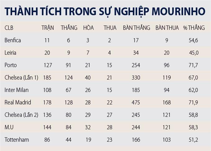 Tỷ lệ chiến thắng của Mourinho tại các CLB ông dẫn dắt trong sự nghiệp